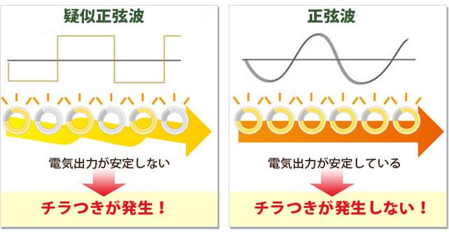 精密機器にも安心して使える、「正弦波」